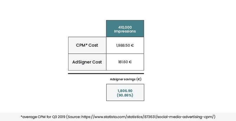 90.86% savings clarified Photo: AdSigner