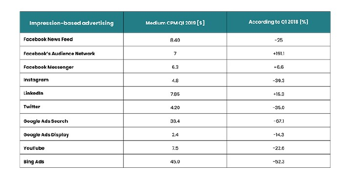 Tabel 1: Paid Media Q1 2019 Benchmark report, Adstage