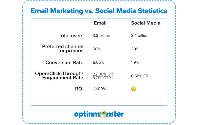 Email as a sales tool is 40 times more effective than social networks. Photo: Optinmonster